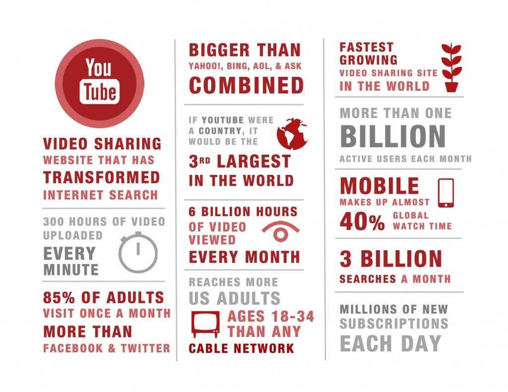 YouTube has surpassed Facebook in the race for viewers. You need YouTube!