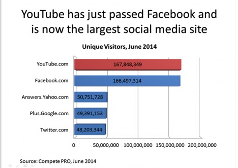 YouTube and FaceBook continue to battle in the race for unique users.