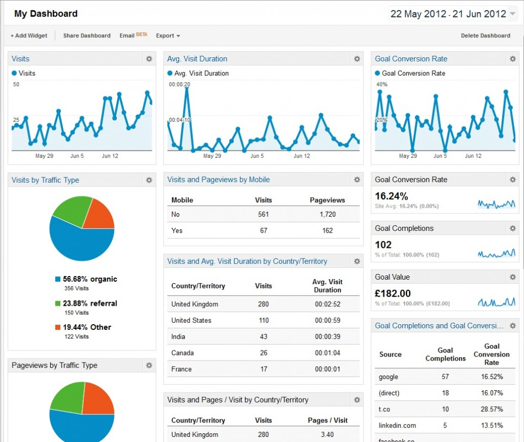 Google-Analytics-Dashboard-Large